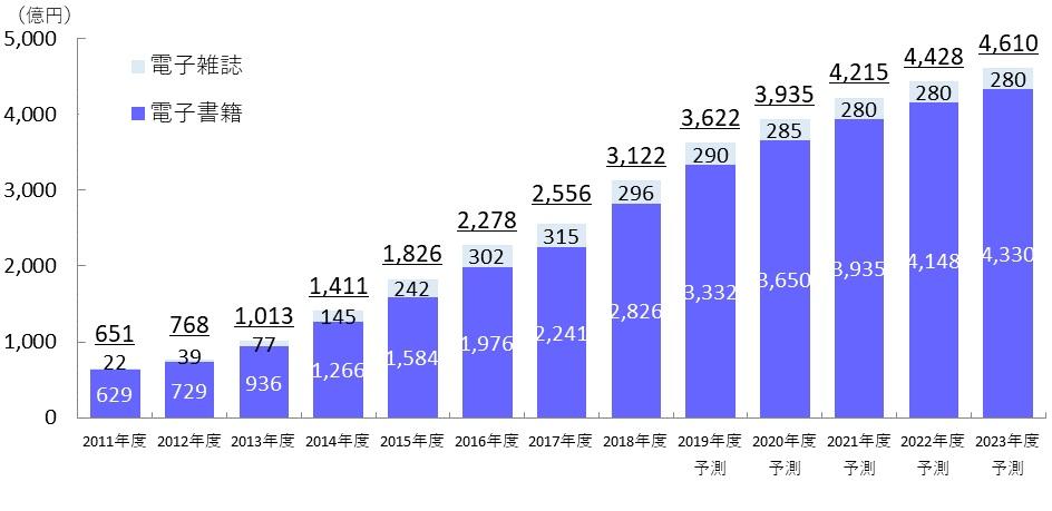 電子書籍市場の伸び率