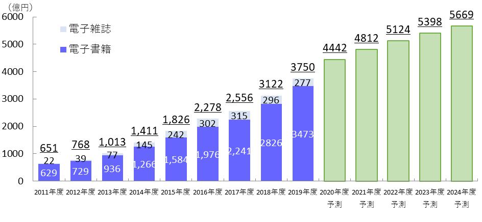 2019年度の市場規模は3473億円、2年連続の20%超の成長 ~電子書籍 ...