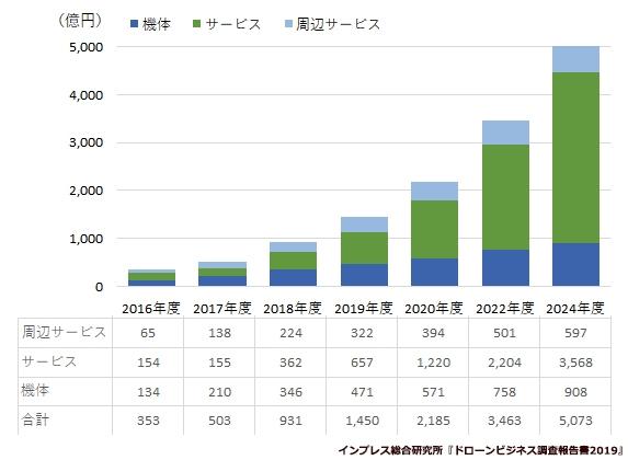 【図表1】 国内のドローンビジネス市場規模の予測