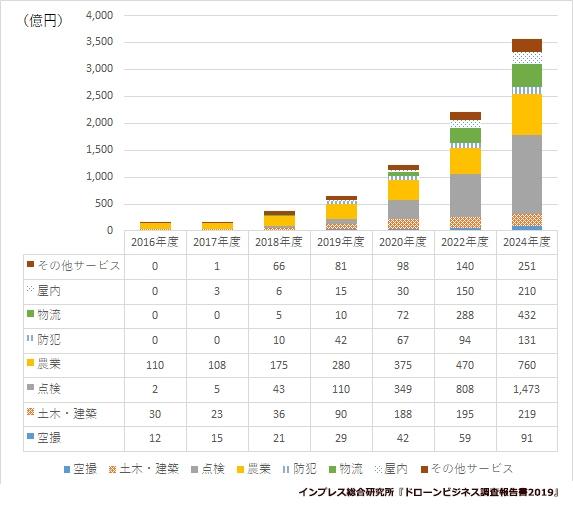 【図表1】 国内のドローンビジネスのサービス市場規模の予測