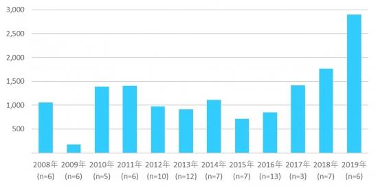図表1. 開設年次別 国内データセンター平均ラック規模