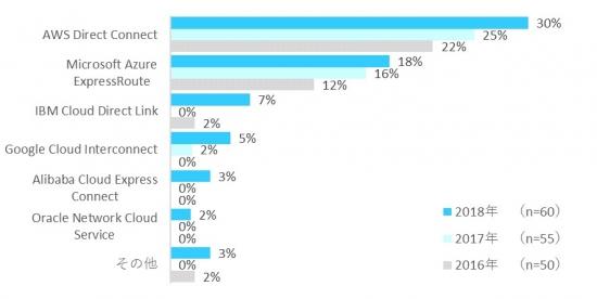 図表2. 提供している大手クラウドサービスとの専用接続サービス(複数回答)