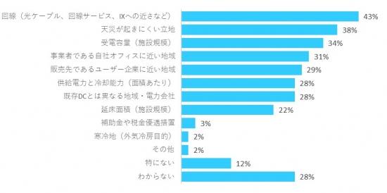 図表3. 近年の取組事項(複数回答)